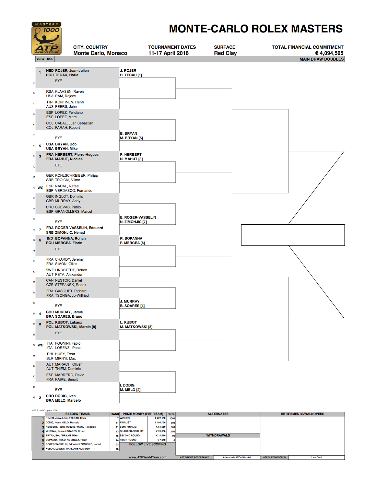 Rafaholics Mcrolexmasters Singles Amp Doubles Draw