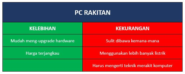Kelebihan dan Kekurangan PC Rakitan