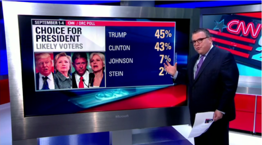 US Presidential poll: Donald Trump pulls ahead of Hillary Clinton 9 weeks away from election