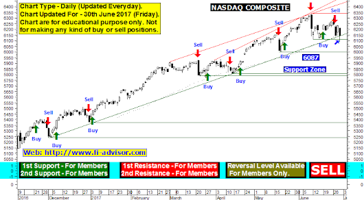 Nasdaq Composite free technical chart and technical forecast with support and resistance updated for 30th June 2017 Friday.