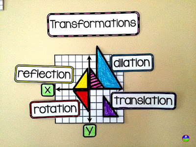 transformations visuals for reflection, rotation, translation and dilation on a Geometry word wall. This reference is also included in my 8th grade math word wall