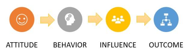 Attitude -> Behavior -> Influence -> Outcome