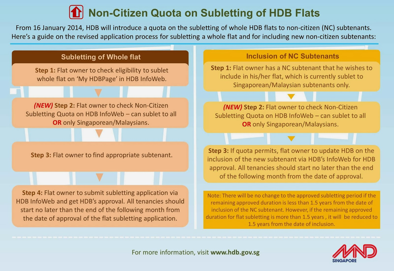 If Only Singaporeans Stopped to Think: HDB sets quotas for