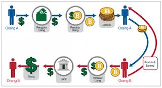 Bagaimana Alur dan Cara Kerja Crypto Currency? Apakah Sama Dengan Uang?