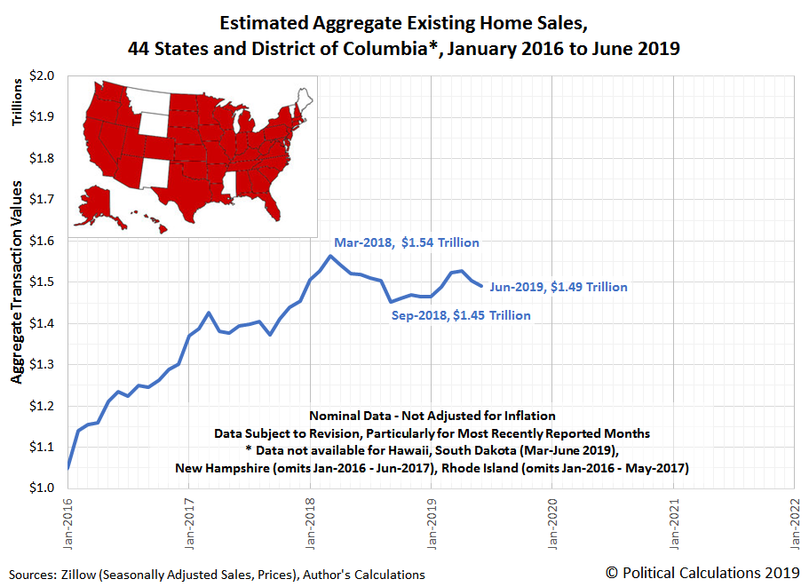 Estimated Aggregate Transaction Values for Existing Home Sales, 44 States and District of Columbia*, January 2016 to June 2019