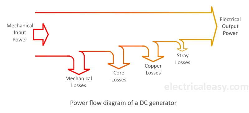 Losses in a DC generator and DC motor electricaleasy