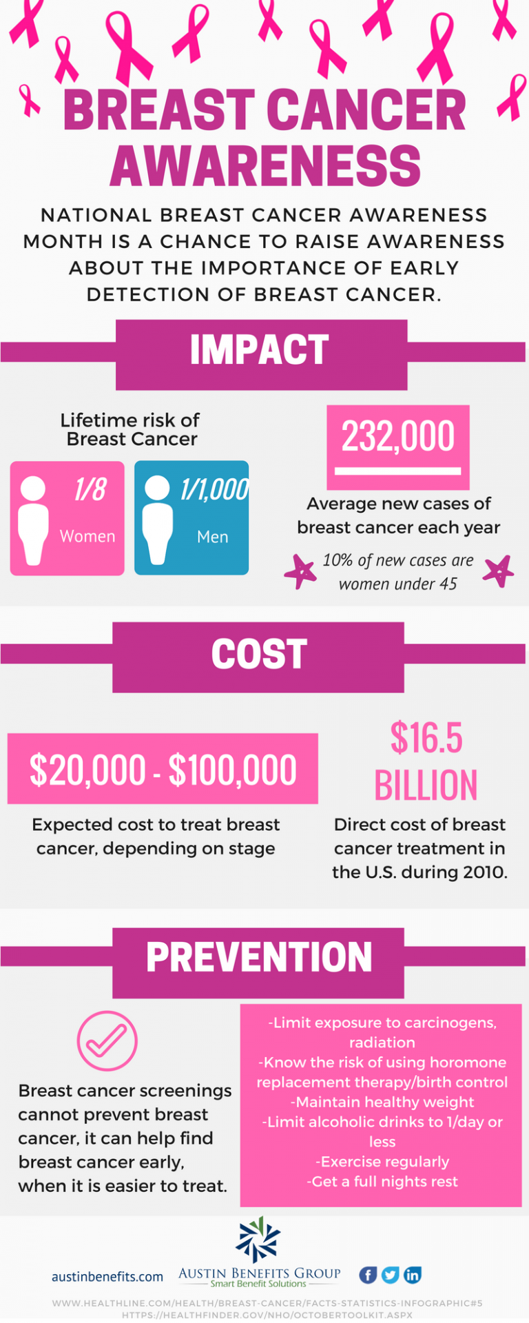 Breast Cancer Awareness #infographic