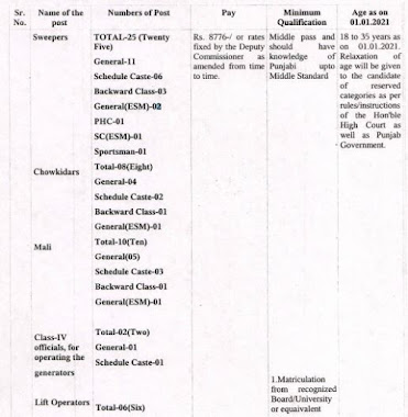 District And Session Judge Ferozepur Recruitment 2021