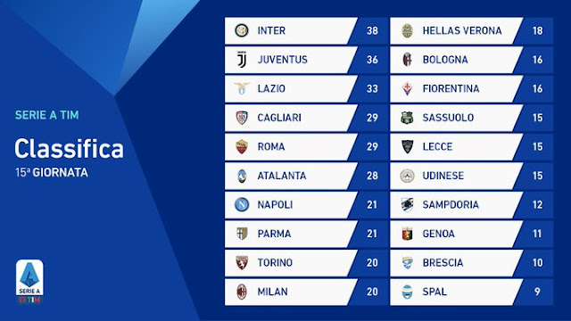 Prediksi Juventus vs Udinese — 15 Desember 2019