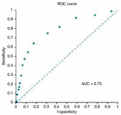Example of ROC curve