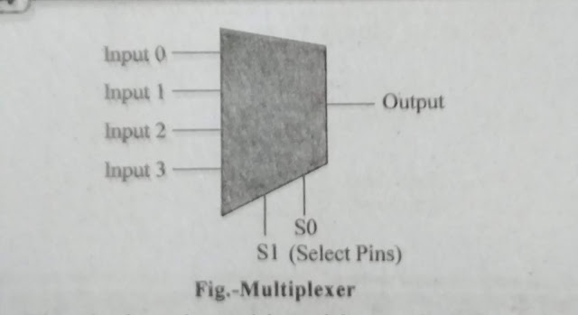Multiplexer Definition | Types Of Multiplexer | Uses of Multiplexers | Uses of Demultiplexer