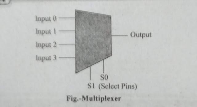 Multiplexer Definition | Types Of Multiplexer | Uses of Multiplexers | Uses of Demultiplexer