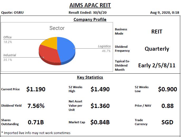 AIMS APAC REIT Analysis @ 9 August 2020