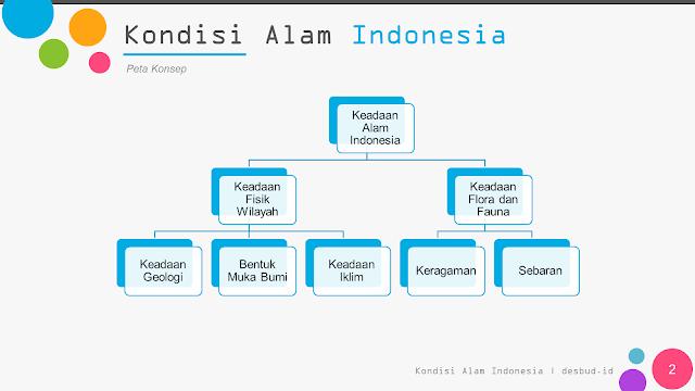 Media Belajar IPS - Keadaan Alam Indonesia | BAB 1 Kelas 7