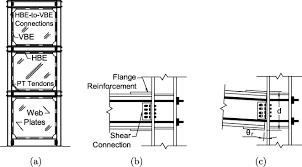 AISC 341-05 requirements for special plate shear walls