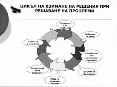 Конфликти  - фази при решаването им