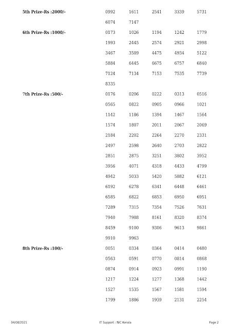 Kerala Lottery Result Akshaya AK-509 dated 04.08.2021 Part-2