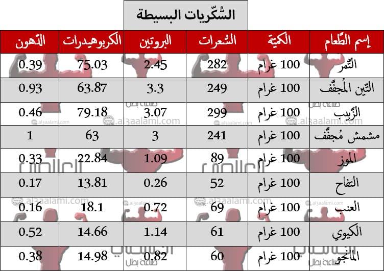 القيمة الغذائية جدول السعرات الحرارية لجميع الاطعمة Pdf