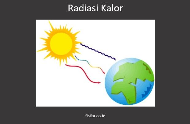 Radiasi Kalor: Pengertian, Contoh, dan Rumus (Lengkap)