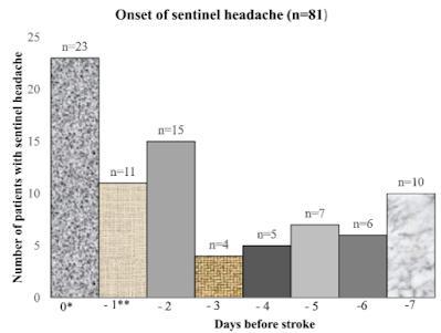 脳梗塞のセンチネル頭痛
