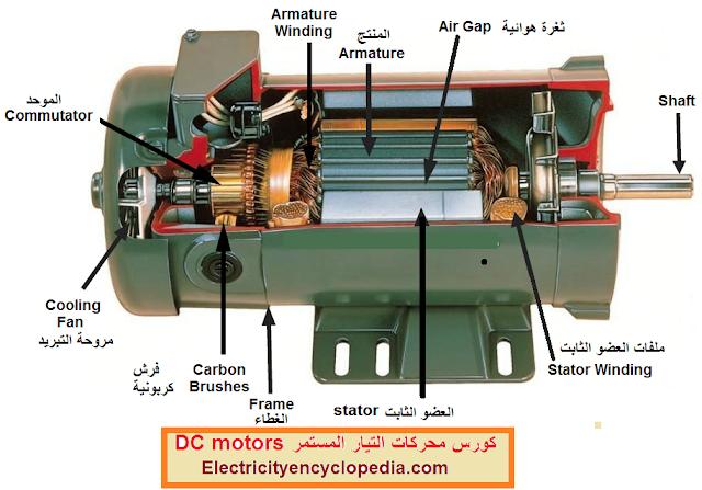 كورس شامل فى شرح محركات التيار المستمر DC motors