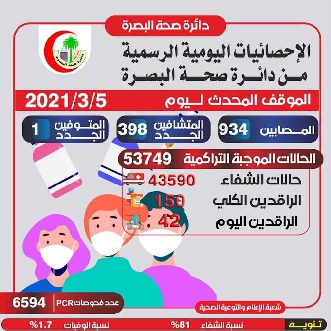 بالانفوجرافيك.. محافظة عراقية تسجل حصيلة مرتفعة لاصابات كورونا