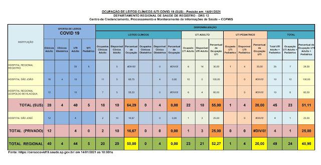Taxa de ocupação dos leitos de UTI adulto , 55 % para o SUS e 25 % para o particular,  18 leitos vagos para o Vale do Ribeira  (14/01)