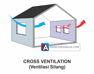 ventilasi udara cross ventilation