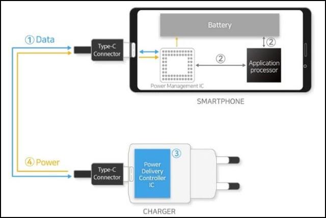 رقائق جديدة من سامسونغ تشحن هاتفك بسرعة كبيرة وبقوة 100 واط