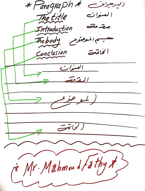 تبسيط برجراف المرحلة الاعدادية مستر/ محمود فتحي 2