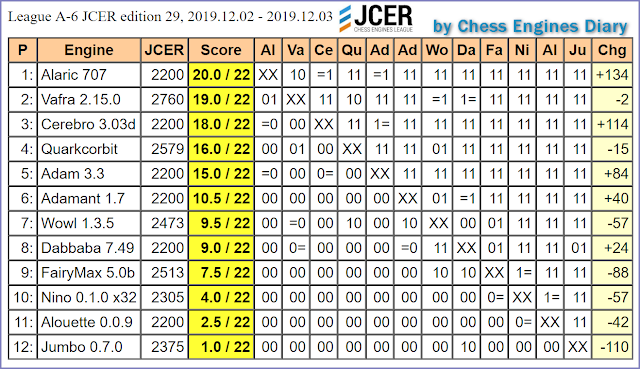 JCER (Jurek Chess Engines Rating) tournaments - Page 21 2019.12.02.LeagueA-6.JCER.ed29scid.html
