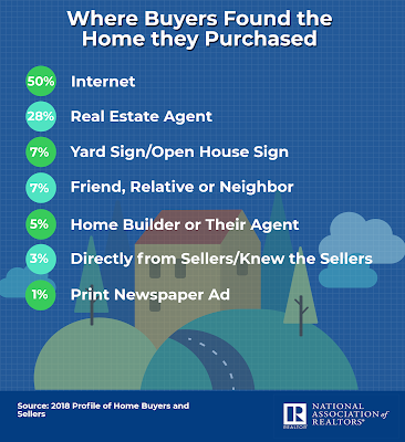 NAR 2018 Survey where buyers find their homes