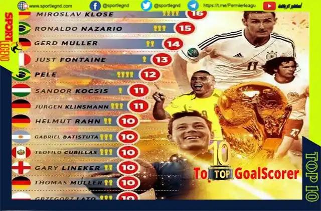 أفضل 10 لاعبين في تاريخ كرة القدم,أفضل 10 هدافين في تاريخ كرة القدم,هدافي العالم,هدافي كاس العالم بالترتيب,افضل 10 لاعبين في التاريخ,أفضل 10 هدافين في تاريخ كأس العالم,افضل 10 هدافين في تاريخ,افضل 10 هدافين,اكثر لاعب سجل اهداف في التاريخ,هدافي كاس العالم,افضل 10 هدافين في التاريخ,اكثر هداف في تاريخ كرة القدم,اكبر هداف في تاريخ كرة القدم,أفضل 5 هدافين في تاريخ الدوريات الأوروبية ال5 الكبرى,افضل هدافين في العالم,أفضل 10 هدافين في تاريخ نادي باريس سان جيرمان