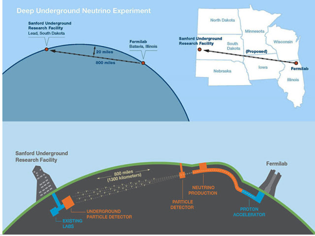 Dune detector in Stanford, 800 miles from Fermilab, measures neutrino beam (Source: www.ucl.ac.uk)