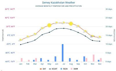 Climate of semey city