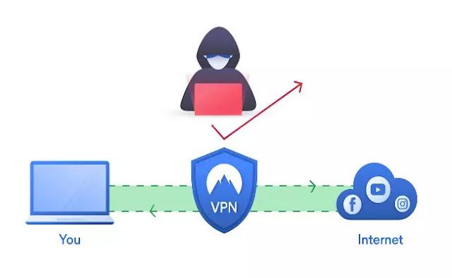 VPN kya hota hai,what is vpn in hindi