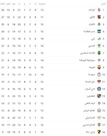 جدول ترتيب الدوري المصري بعد فوز الأهلي على الاسماعيلي