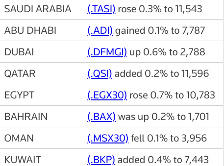 MIDEAST STOCKS Major stock markets track oil prices higher | Reuters