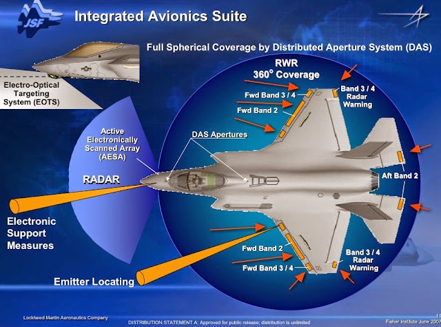DAS Distributed Aperture System F-35  AN/AAQ-37