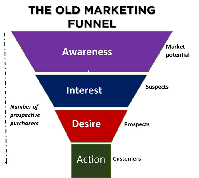 Signs It's Time to Update Your Marketing Plan