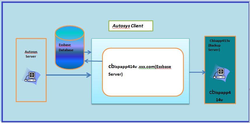 Oracle Enterprise Performance Management (EPM) System
