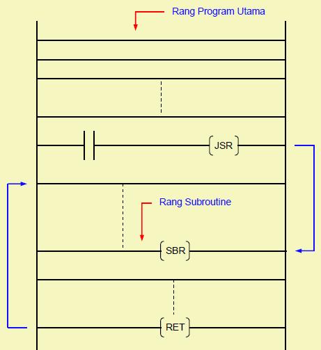 Gambar 11.66: Instruksi Jump to Subroutine