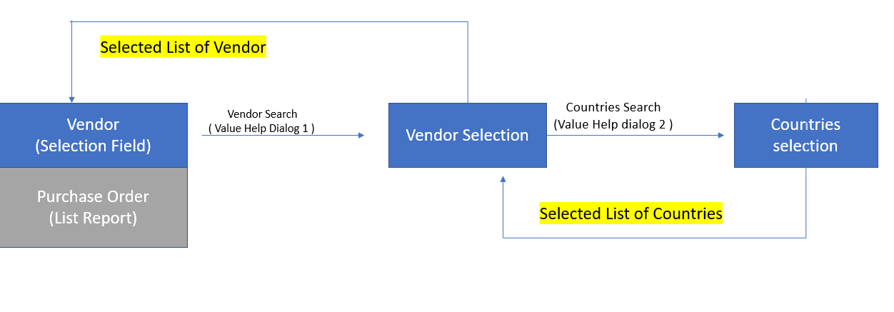 SAP ABAP Central: Fiori Elements-Value help on a selection field