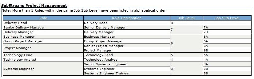 Freshers Queries: Hierarchy of posts in Infosys