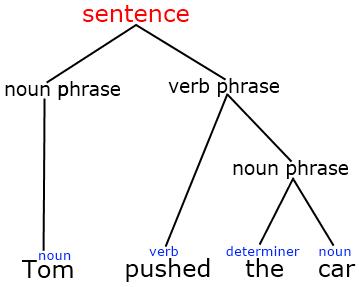 sentence diagram gerund linguistics made simple: syntax syntax sentence diagram