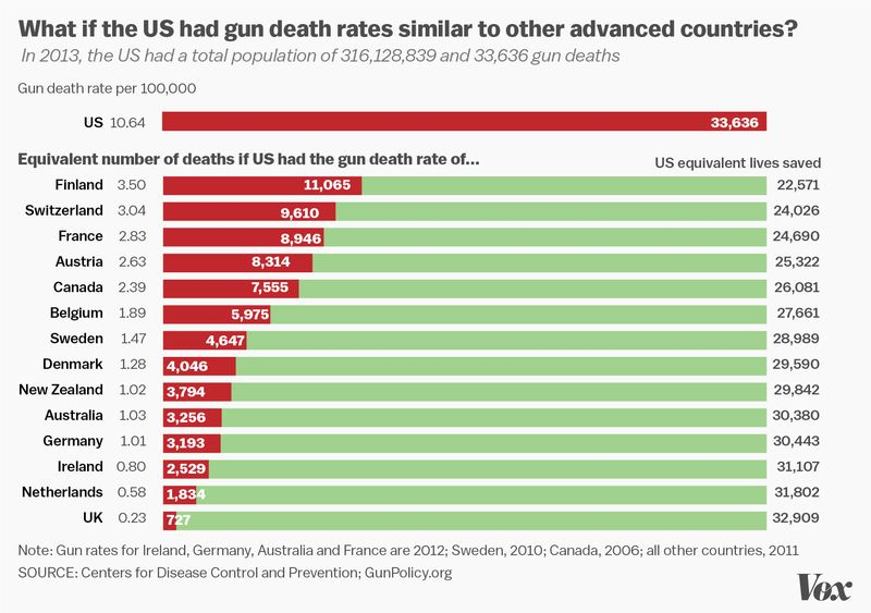 What if the U.S. had gun death rates similar to other advanced countries?