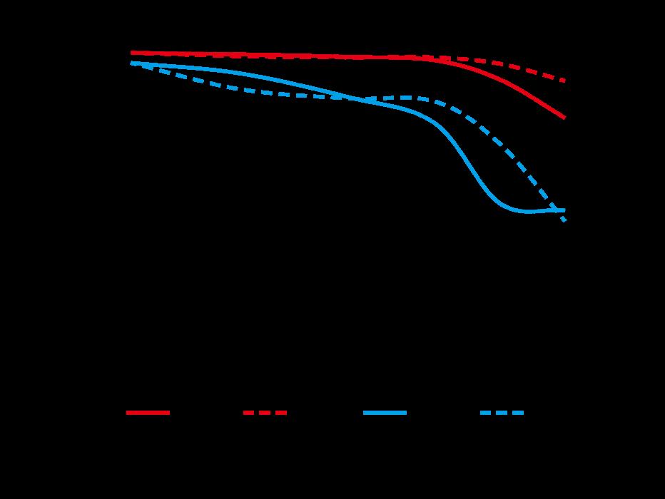 MTF-график объектива Nikkor Z 14-24mm f/2.8 S в крайнем телеположении