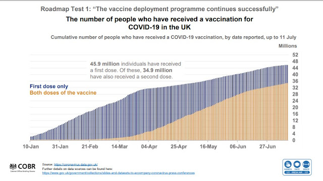 120721 England Briefing vaccinations chart