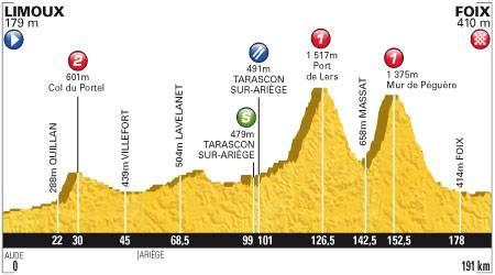 Perfil 14ª etapa Tour de Francia 2012
