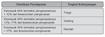 Menurut Bank Dunia